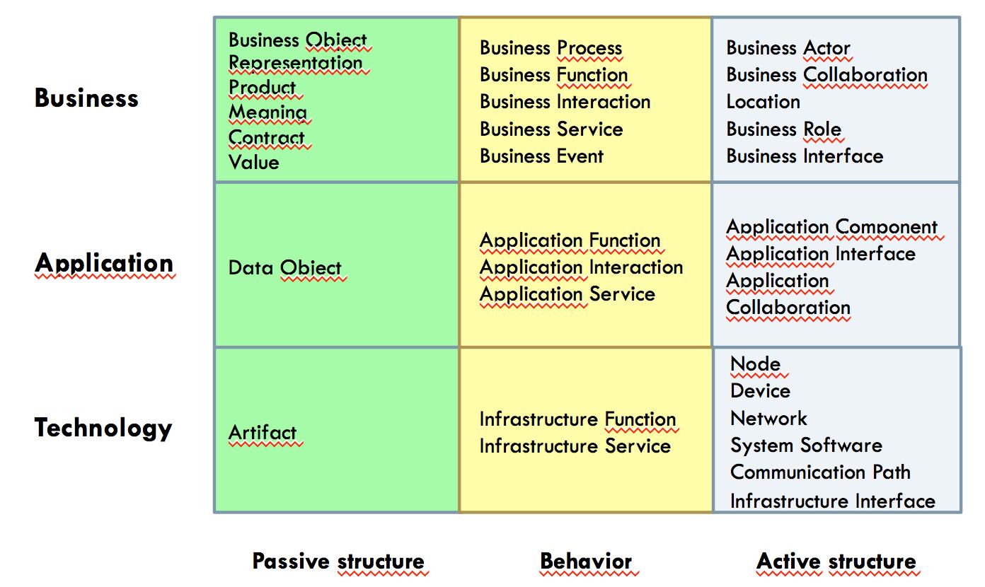 ArchiMate Framework