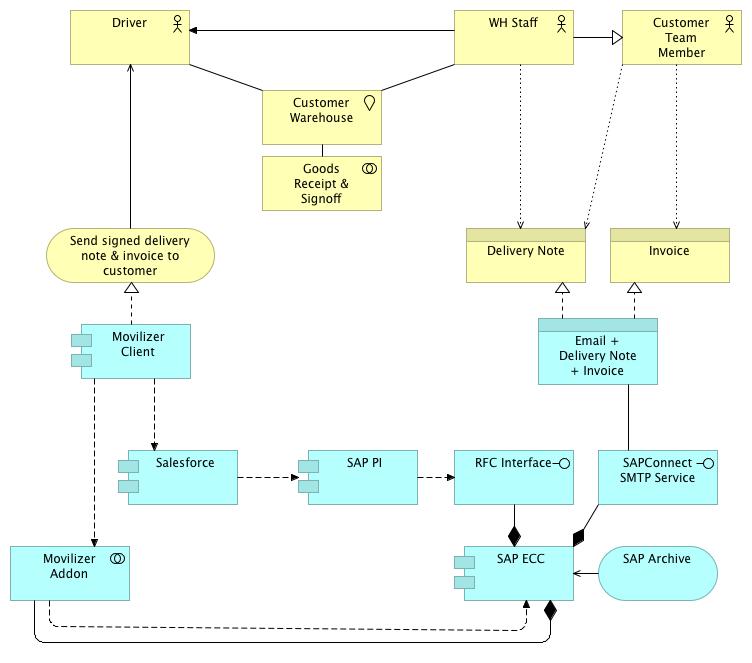 Bild zeigt eine Modellierung der Zusammenhänge zwischen Business-Abläufen und IT-Architektur in Archimate