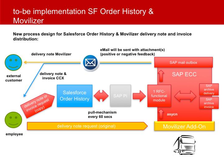 Das Bild zeigt eine IT-Architektur, die zur Vorbereitung auf ein Architecture Review Board Meeting visualisiert wurde