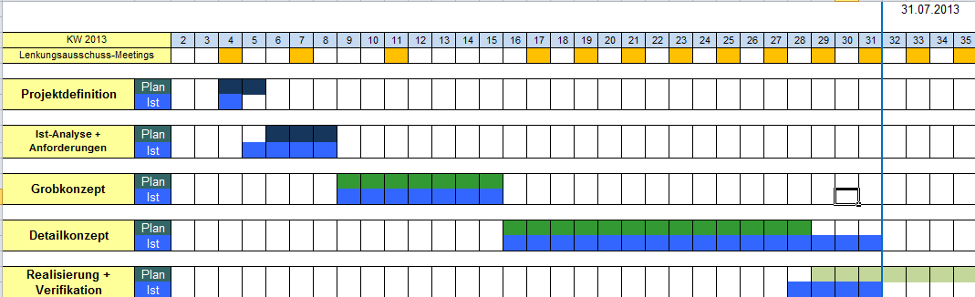 Phasenplan des Projekts